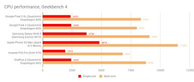 google_pixel_3_xl_cpu_benchmark