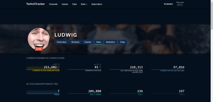 Ludwig TwitchTracker page