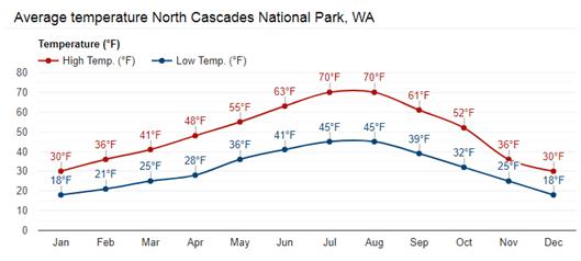 North Cascades average temperatures