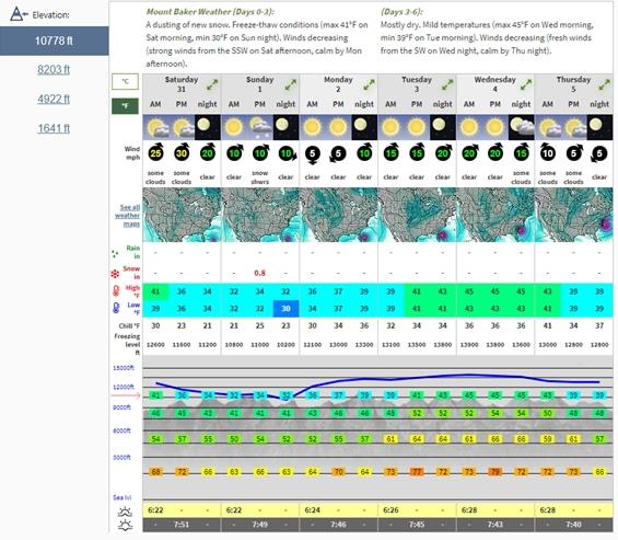 Mountain Forecast screenshot.
