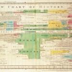 De Joseph Priestley a John B. Spark, dos visiones del tiempo y el espacio