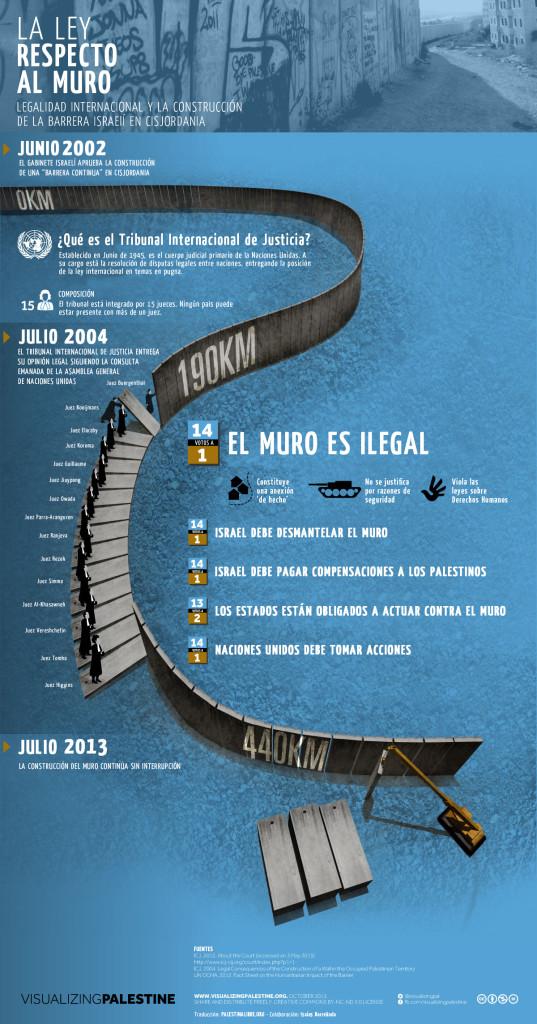 Infografía Visualizing Palestine traducida por palestinalibre