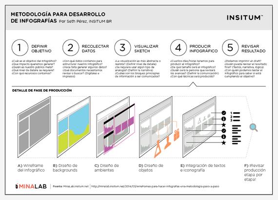Una metodología para hacer infográficos