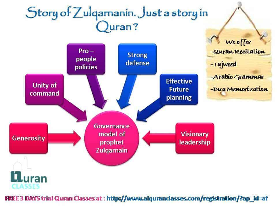 lessons from zulqarnain story in quran