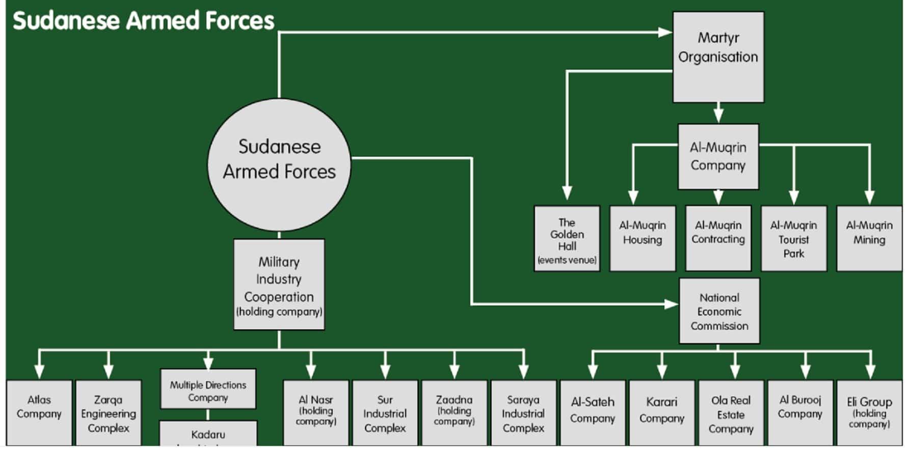شركات الجيش السوداني