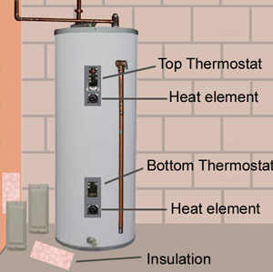 Water Heater Thermostats Diagram | Al's Plumbing, Heating