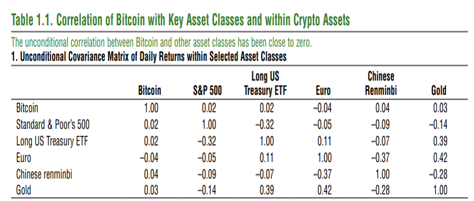 bitcoin, cryptocurrency, cryptoassets, asset classes