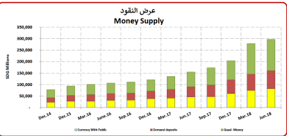A Bank of Sudan report exposes dire economic situations in the country