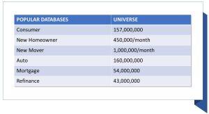 Popular Databases chart