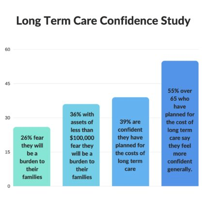 long term care confidence study