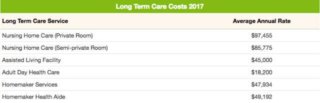 long term care costs 2017
