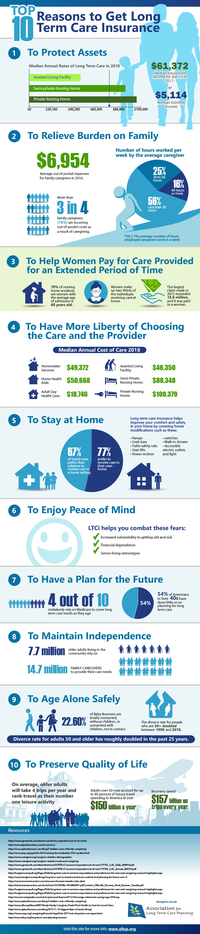 Top 10 Reasons to Get Long Term Care Insurance