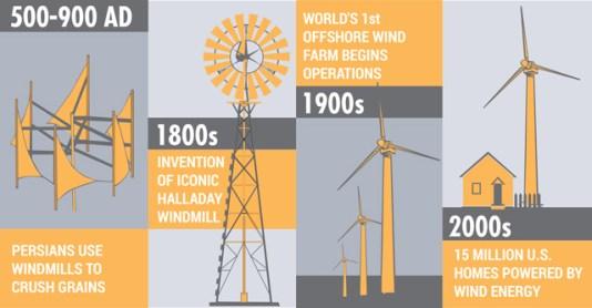 história da energia eólica
