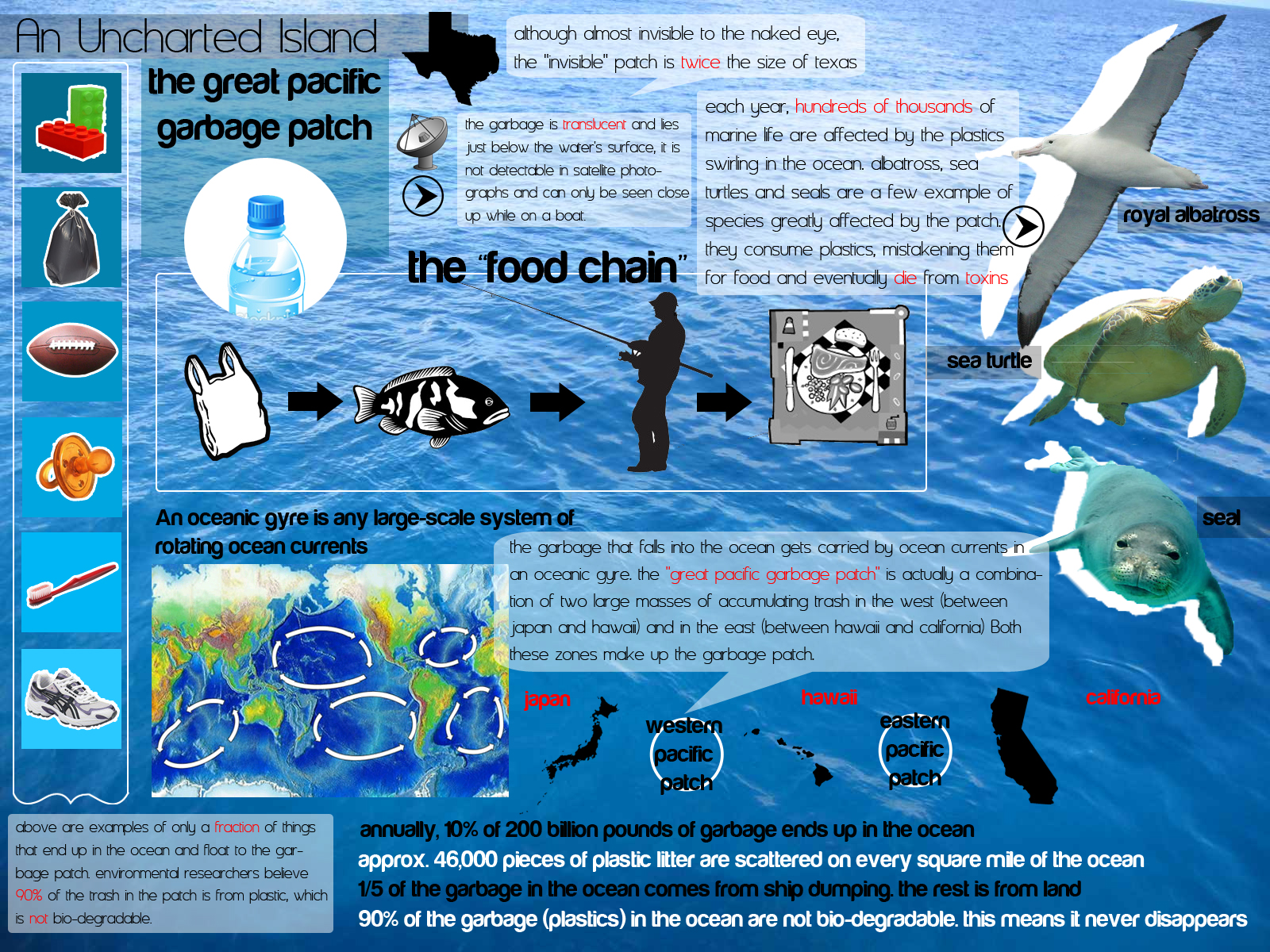 Water Polution Infographic