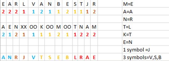 "Possible solution to Zodiac ""my name is"" cipher: Earl Van Best Jr"