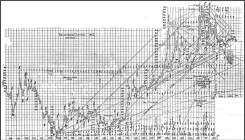 WD Gann Cotton chart