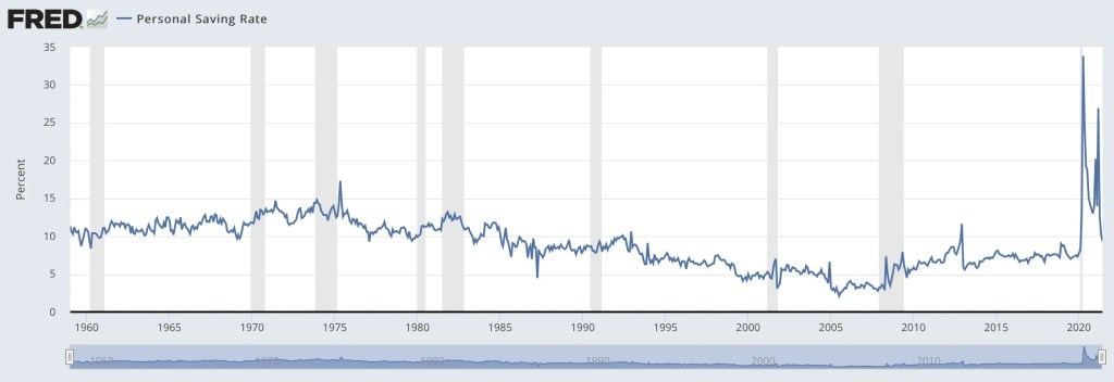 Personal Saving Rate in the United States