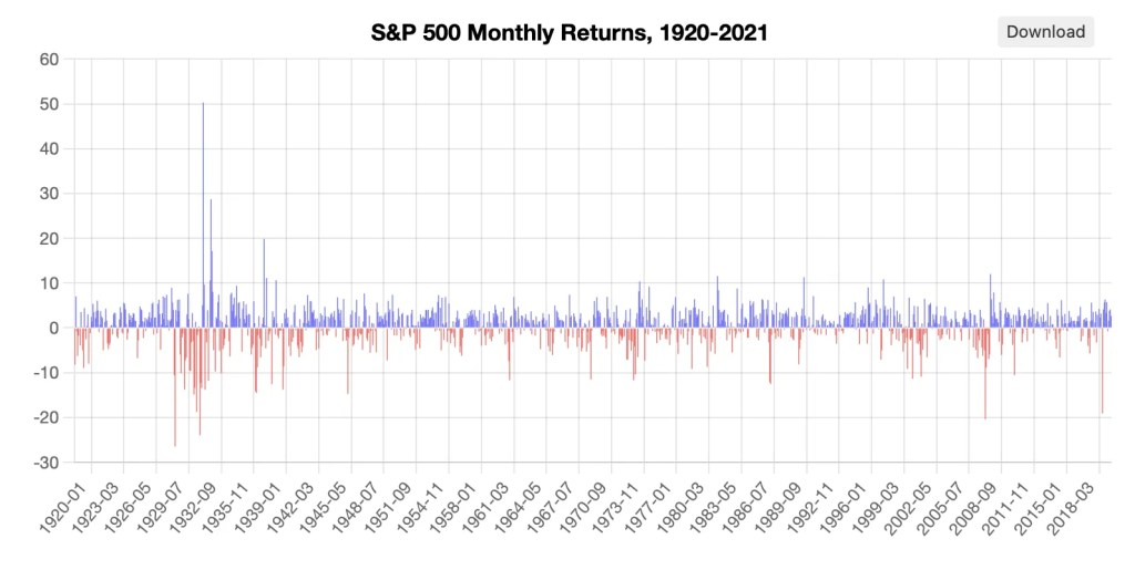 S&P500 Monthly Returns since 1920