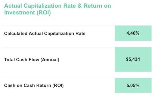 Real estate property deal Capitalization rate and ROI