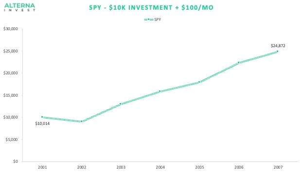 SPY Investment during the crisis with contributions