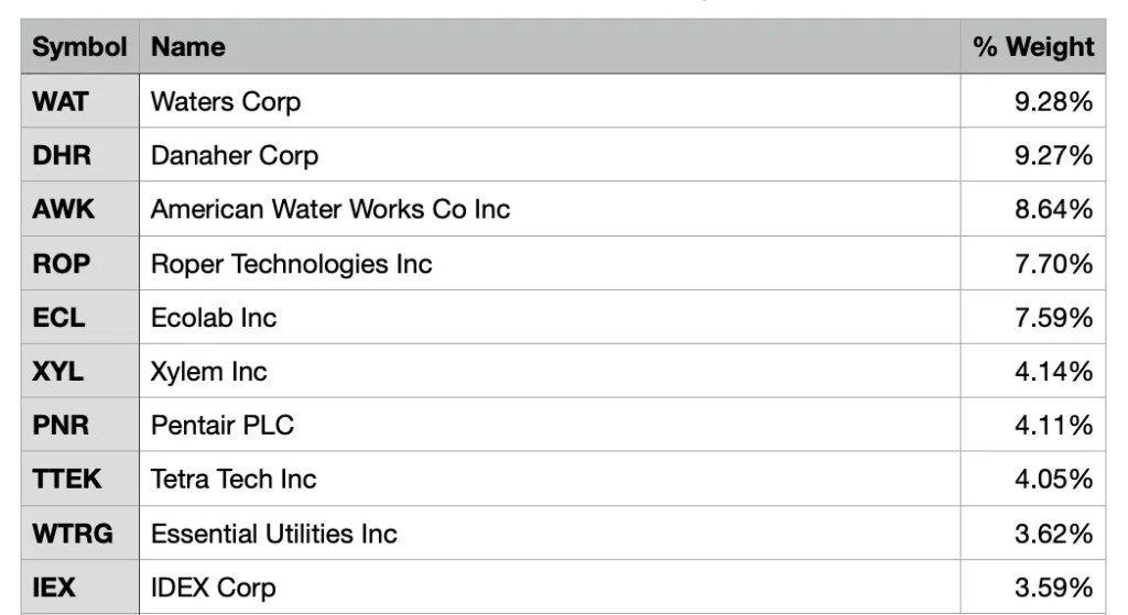 PHO top holdings
