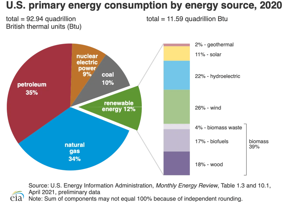 US primary energy consumption by energy source in 2020