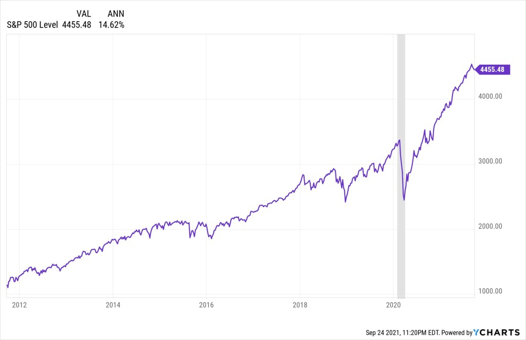 S&P 500 Level Historical & Annualized % change