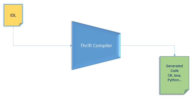 Apache Thrift Interface Definition Language (IDL) compiler