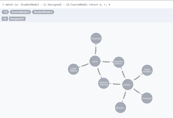 data - graph view