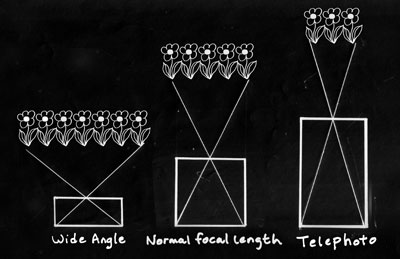 A focal length about equal length to the diagonal size of the paper or film is a normal focal length. A shorter focal length is called a wide-angle, and a significantly longer is referred to as telephoto.