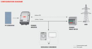 Fronius, Smart Meter, 240V | eBay