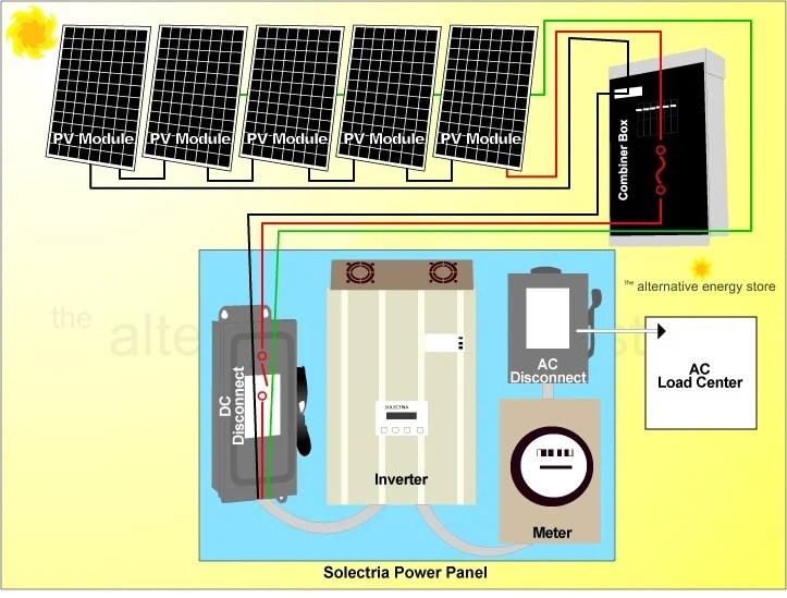 grid tied solar panel wiring diagram wiring diagram Grid Tie Inverter Wiring Diagram 1000 watt 24 volt off grid solar panel kit off grid wiring diagrams solar diagram image source grid tie inverter wiring diagram