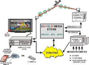 Google TV System Overview