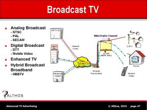 TV Advertising Tutorial  Broadcast Television System
