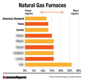 Image Result For Furnace Repair Denver