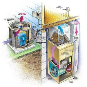 Anatomy Of A Central Air Conditioning System  Altitude