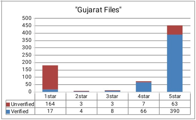 Star Rating on Amazon of Gujarat Files by Rana Ayyub
