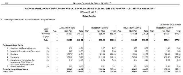 breakdown of 377.21 crores