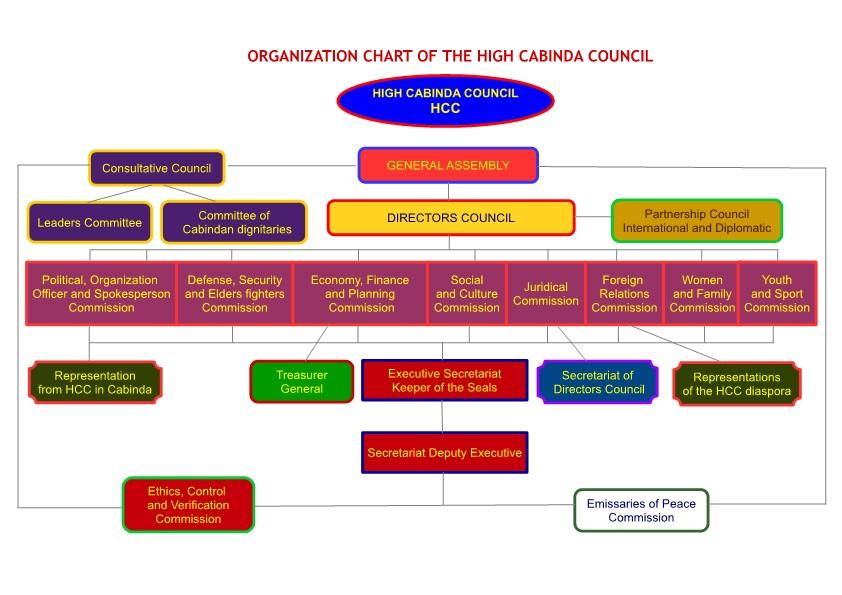 HCC organization chart