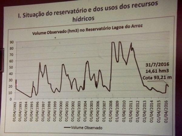 Em gráfico, atual situação do Açude Lagoa do Arroz. (Dados da ANA)