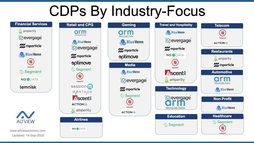 CDPs by Industry