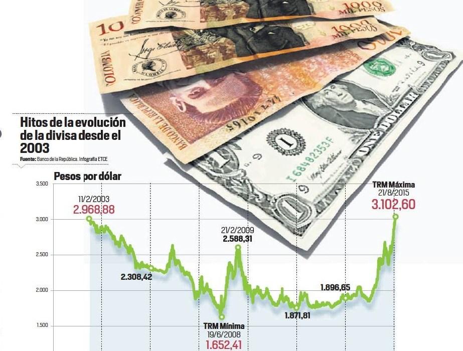 El precio del dólar en Colombia hoy, ¿el más alto de toda la historia?