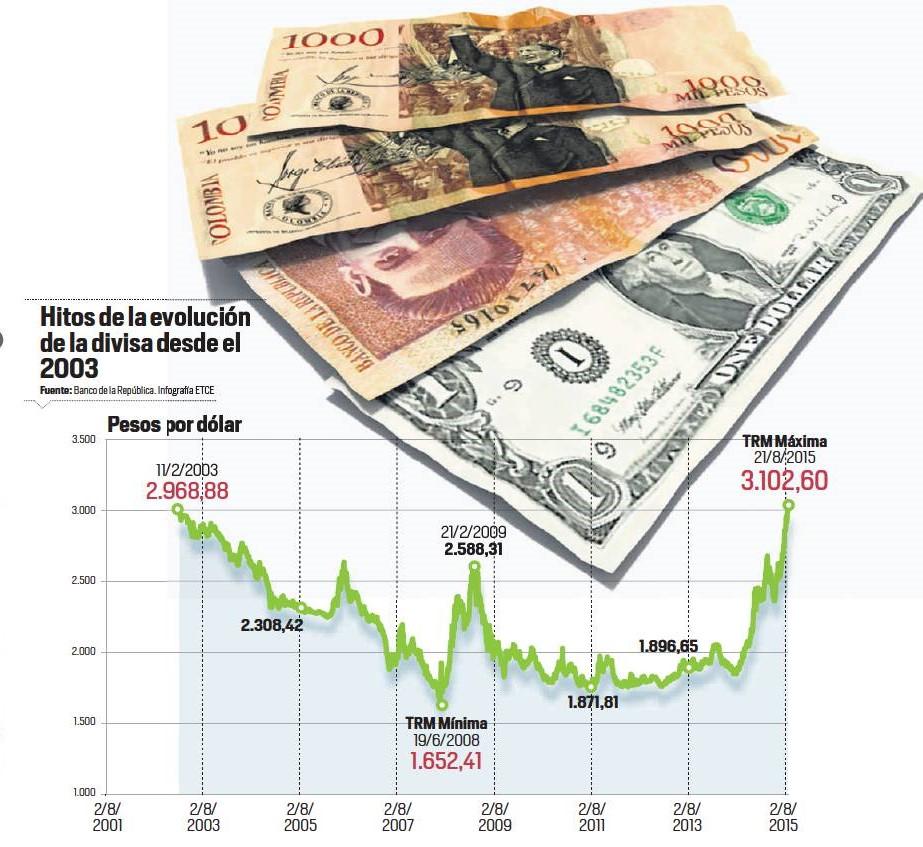 Dólar 2003-2015