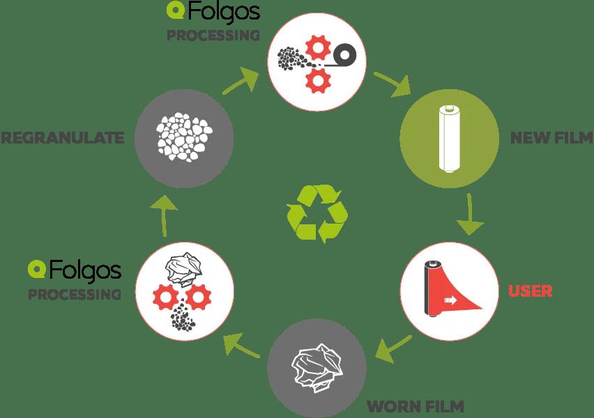 Folgos silorullikile tootmisprotsess