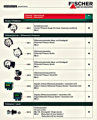 SIL 2 approved Pressure Transmitter