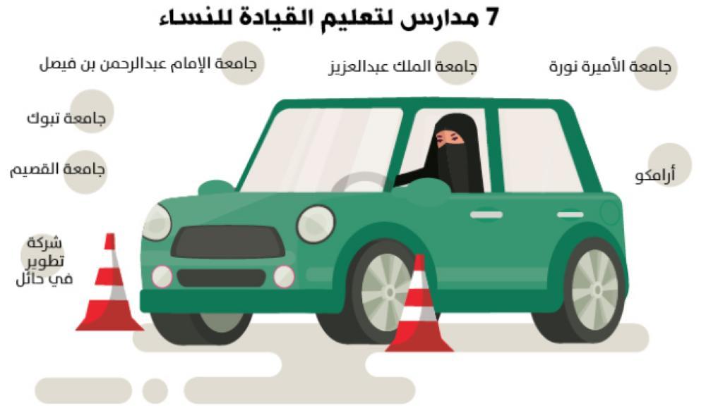 عام على قيادة المرأة للسيارة كفاءة خالفت التوقعات جريدة الوطن
