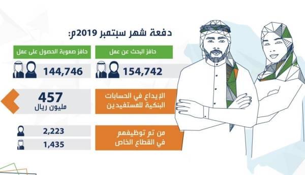 457 مليون ريال في حسابات مستفيدي حافز جريدة الوطن