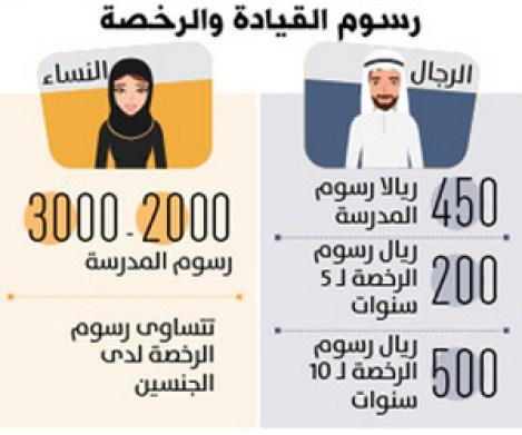 رسوم تعليم القيادة للنساء 6 أضعاف الرجال