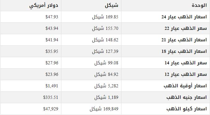 323223 - أسعار الذهب تسجل ارتفاعاً في السوق المحلي