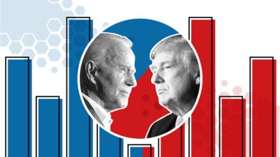 """الانتخابات الأمريكية : 6 أصوات تفصل بايدن عن البيت الأبيض والحسم في """"الولاية الفضية"""""""